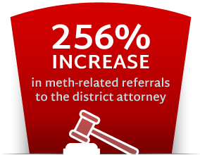 256% increase in meth-related referrals to the district attorney