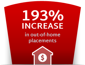 193% increase in out-of-home placements