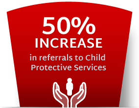 50% increase in referrals to Child Protective Services